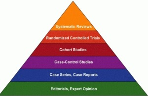 The Pyramid of Evidence with Case-Reports near the bottom.