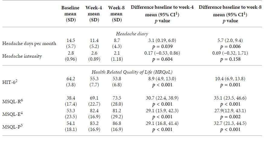 Headache patients show improvements across their headache diaries and survey scores in quality of life. Image from Full text of study.