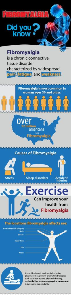 fibroinfographic